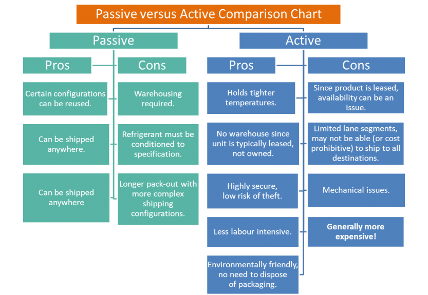 Passive versus active shipping solutions. Comparison Chart by NV Logistics Geneva Switzerland